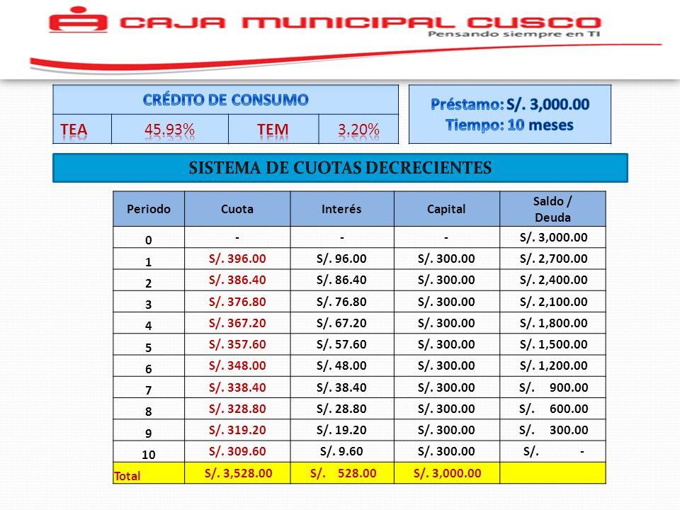 SISTEMA DE CUOTAS DECRECIENTES