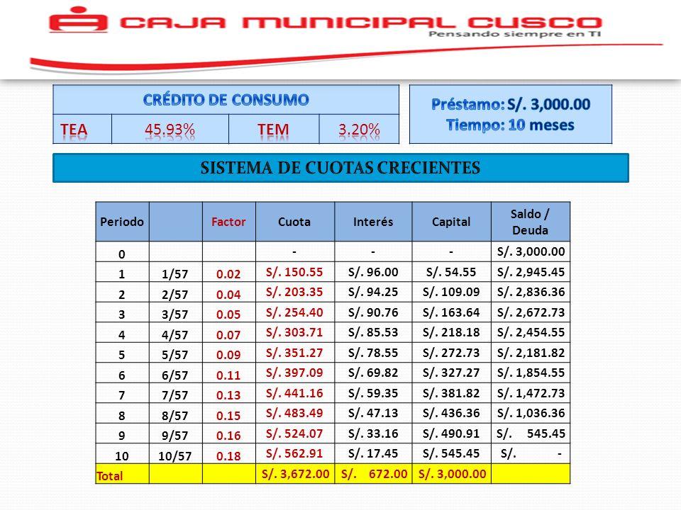 SISTEMA DE CUOTAS CRECIENTES