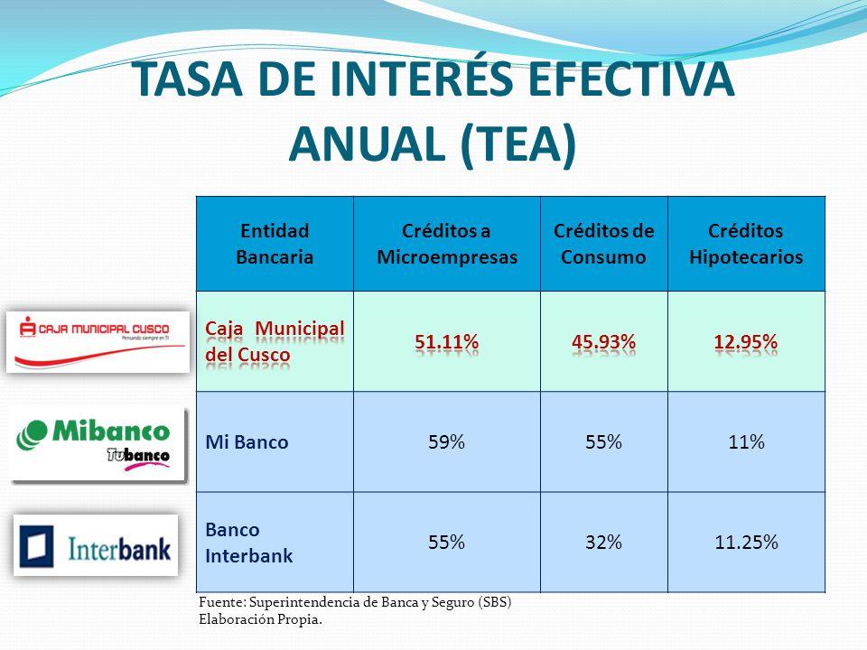 TASA DE INTERÉS EFECTIVA ANUAL (TEA)