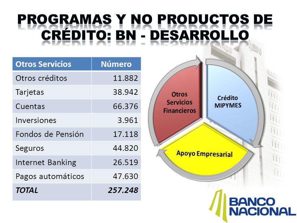 Programas y no productos de crédito: BN - desarrollo