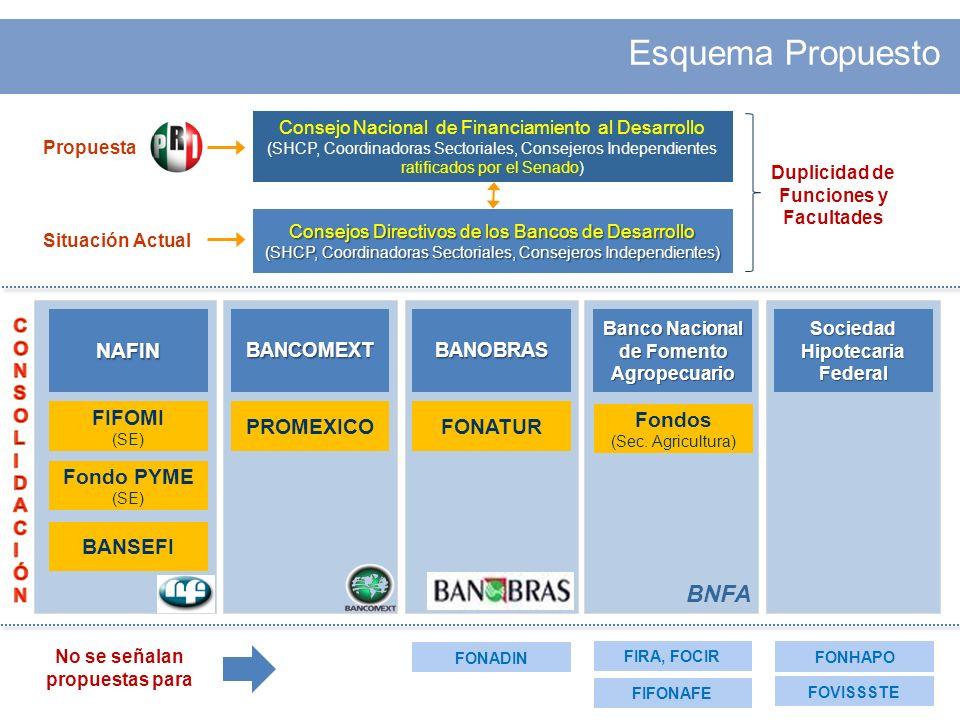 Esquema Propuesto BNFA NAFIN FIFOMI Fondo PYME BANSEFI PROMEXICO