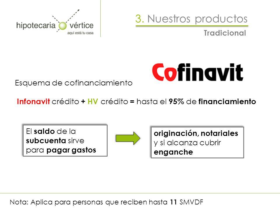 3. Nuestros productos Tradicional Esquema de cofinanciamiento