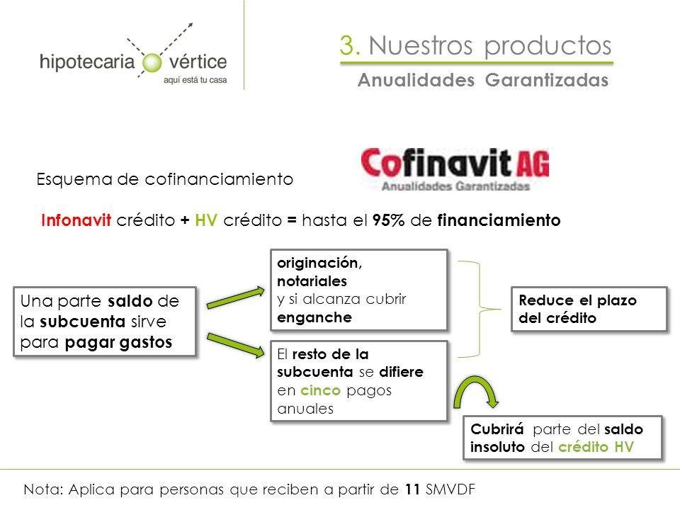 3. Nuestros productos Anualidades Garantizadas