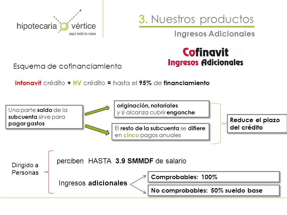 3. Nuestros productos Ingresos Adicionales Esquema de cofinanciamiento