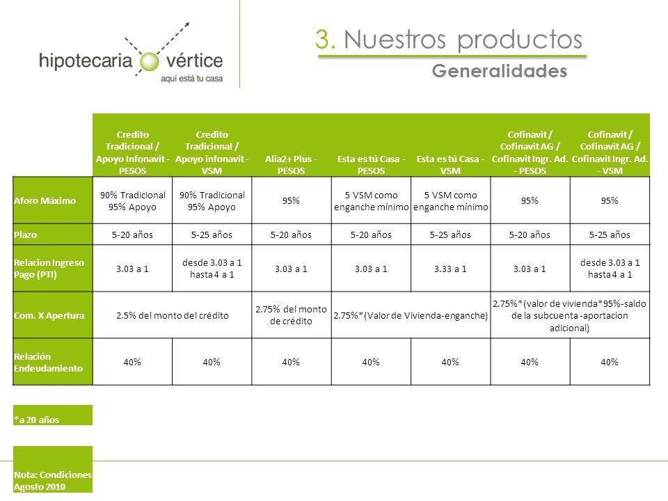 3. Nuestros productos Generalidades