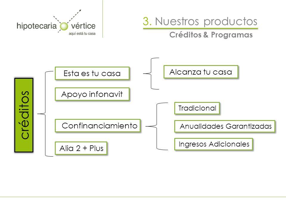 créditos 3. Nuestros productos Créditos & Programas Alcanza tu casa