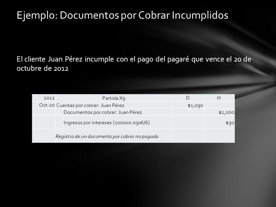 Ejemplo: Documentos por Cobrar Incumplidos