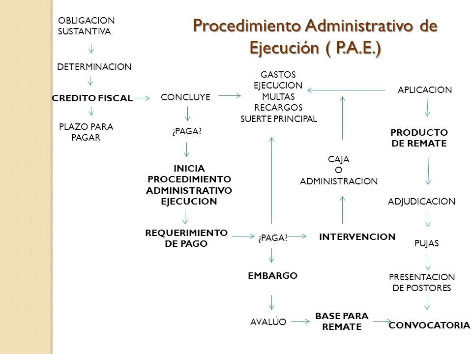 INICIA PROCEDIMIENTO ADMINISTRATIVO EJECUCION