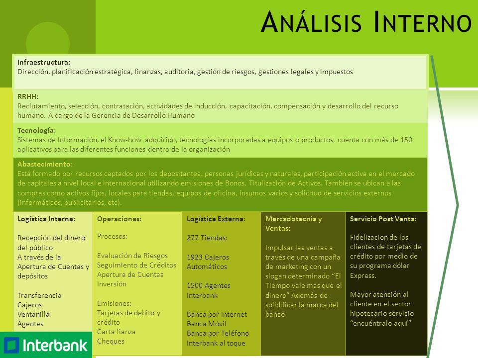Análisis Interno Infraestructura: Dirección, planificación estratégica, finanzas, auditoria, gestión de riesgos, gestiones legales y impuestos.