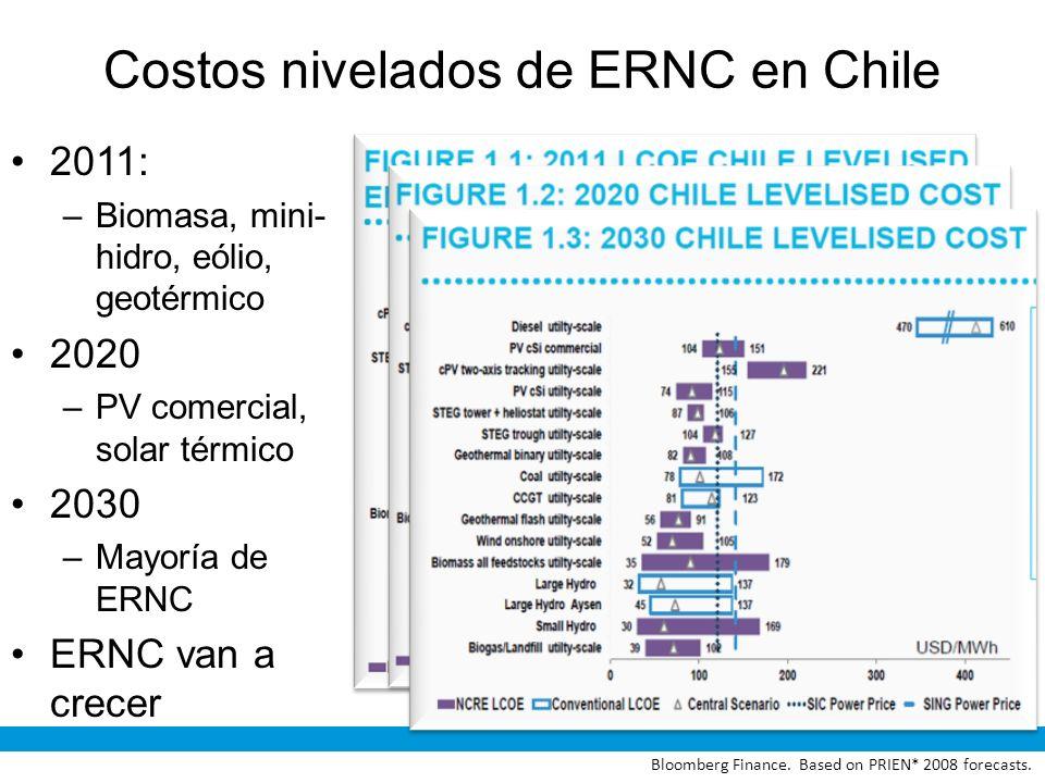Costos nivelados de ERNC en Chile