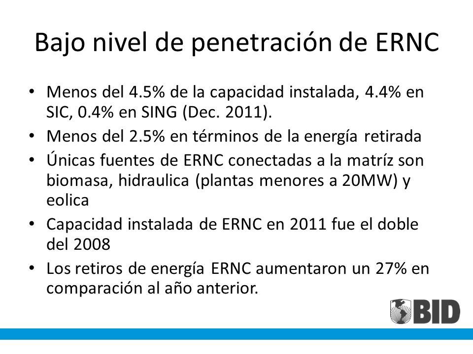 Bajo nivel de penetración de ERNC