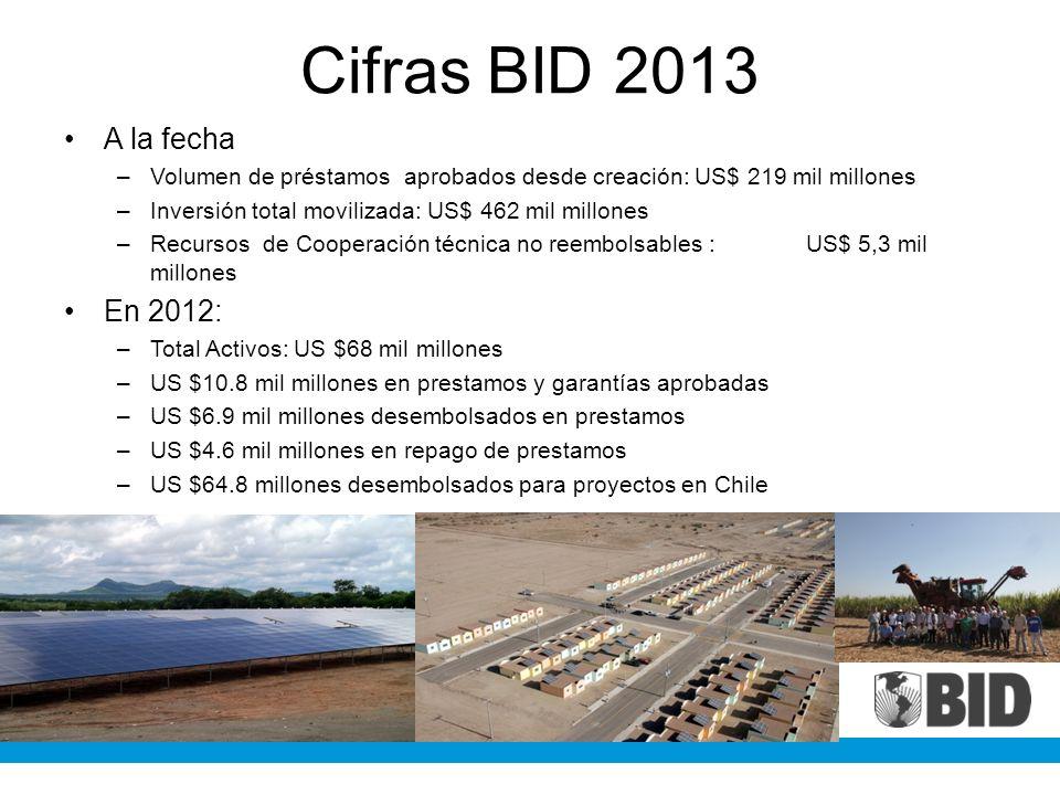 Cifras BID 2013 A la fecha En 2012:
