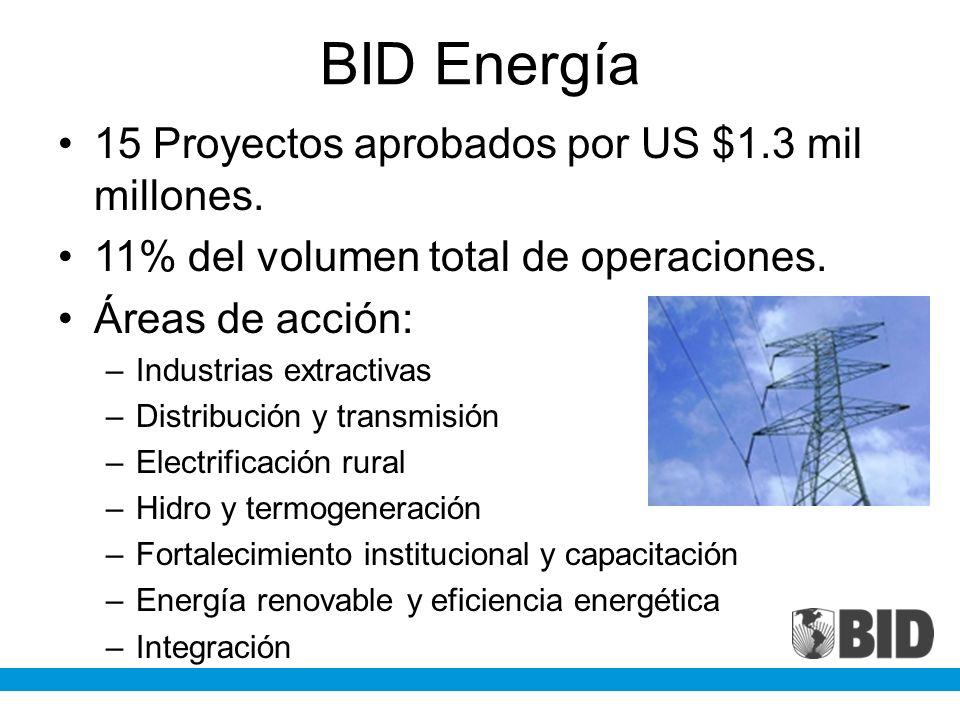 BID Energía 15 Proyectos aprobados por US $1.3 mil millones.