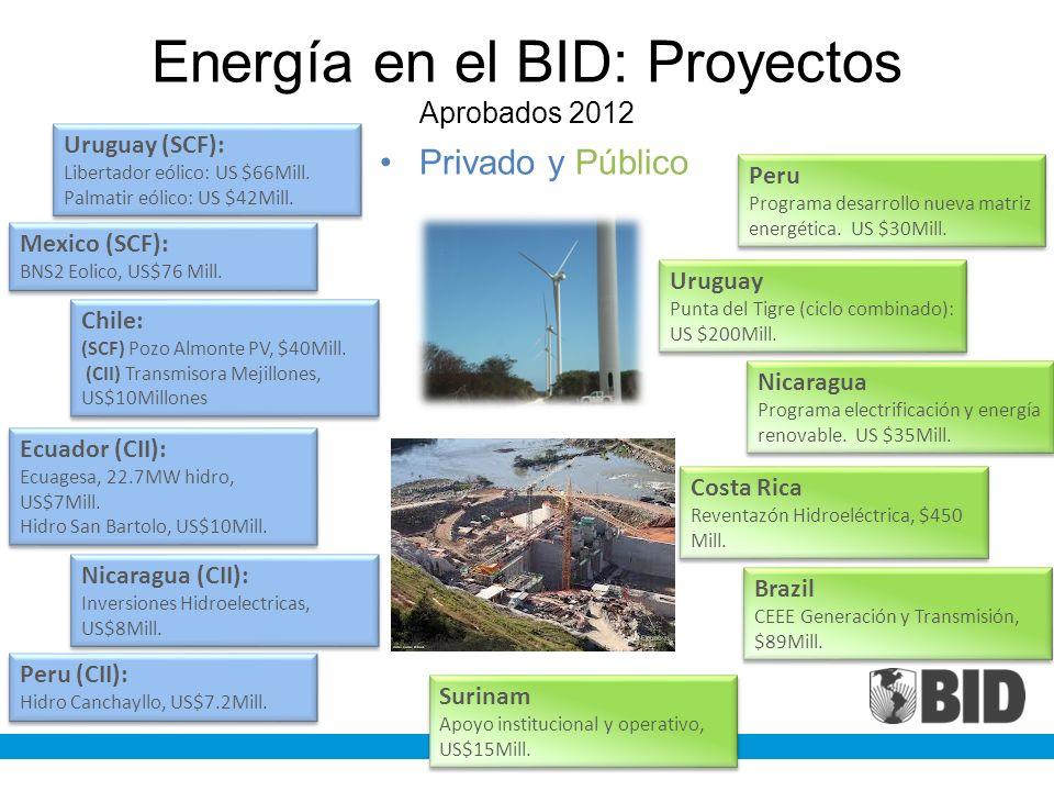 Energía en el BID: Proyectos Aprobados 2012
