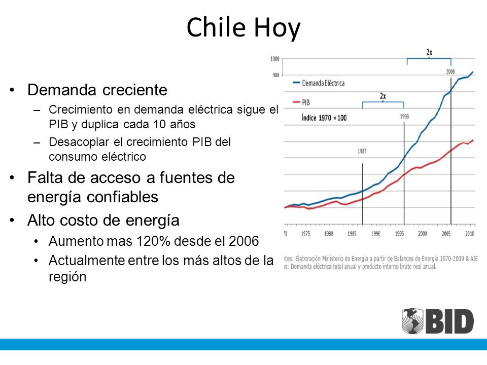 Chile Hoy Demanda creciente