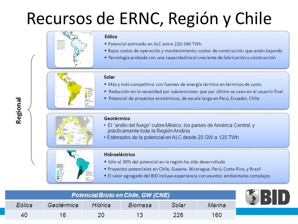 Recursos de ERNC, Región y Chile