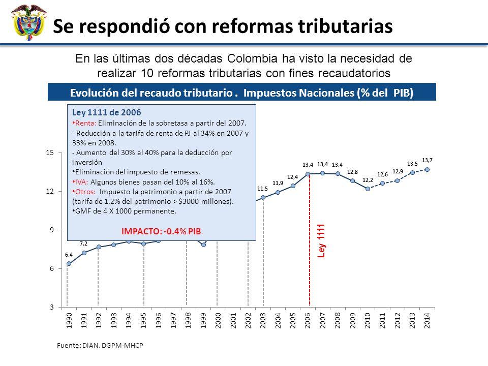 Evolución del recaudo tributario . Impuestos Nacionales (% del PIB)