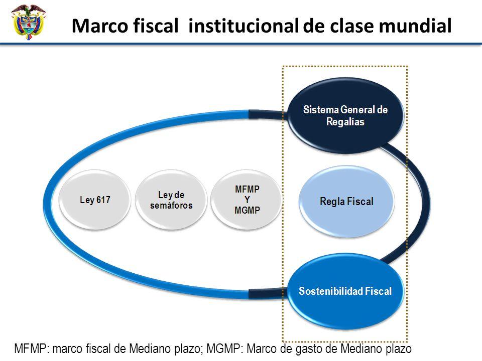 2. Nueva institucionalidad fiscal