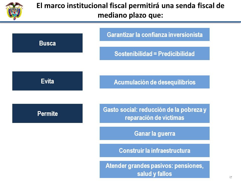 El marco institucional fiscal permitirá una senda fiscal de mediano plazo que: