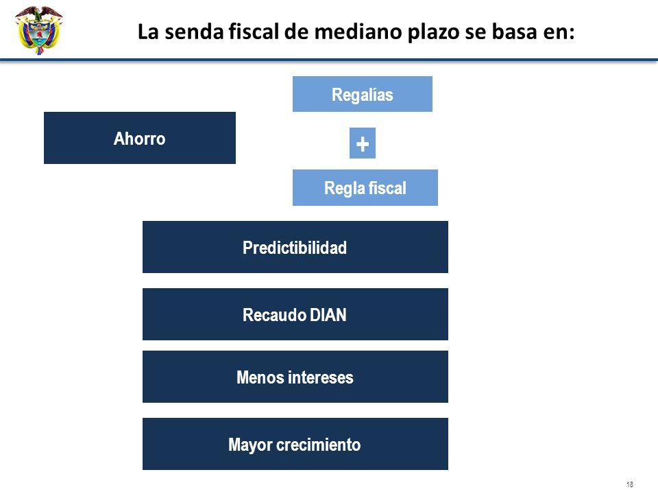 La senda fiscal de mediano plazo se basa en: