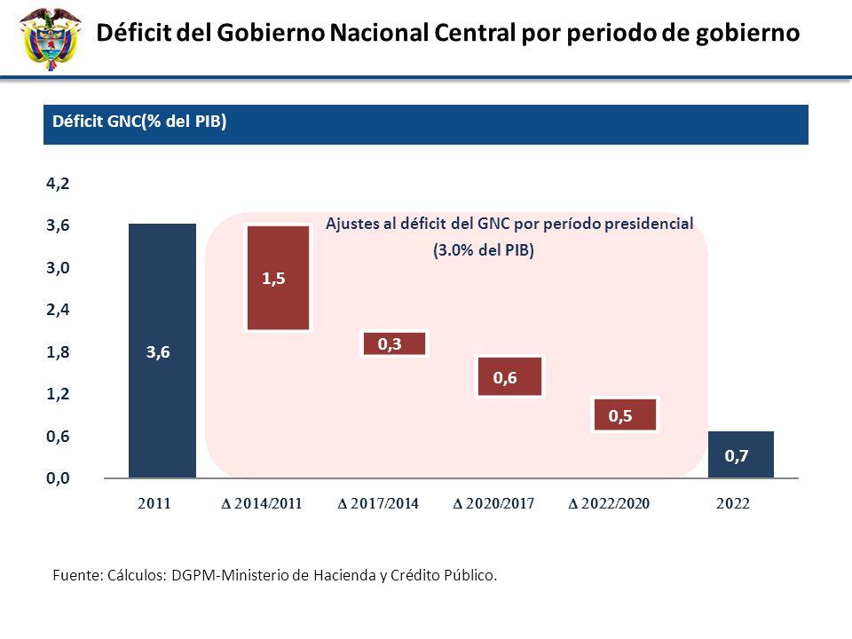 Déficit del Gobierno Nacional Central por periodo de gobierno