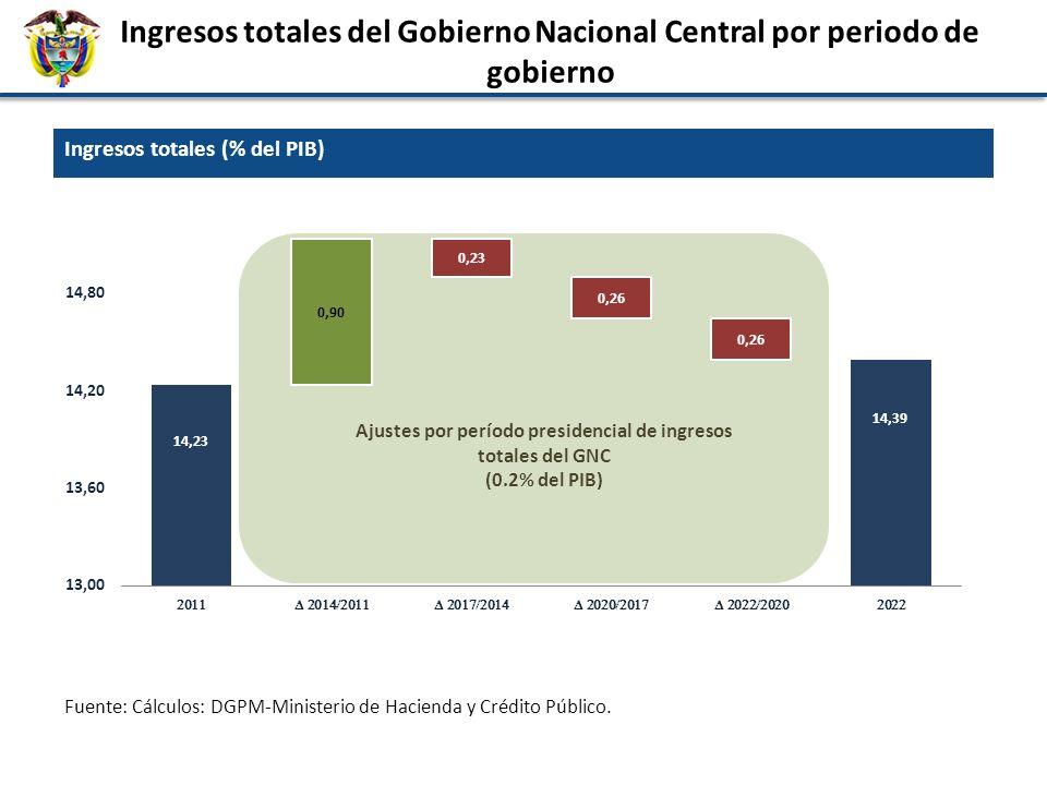 Ingresos totales del Gobierno Nacional Central por periodo de gobierno