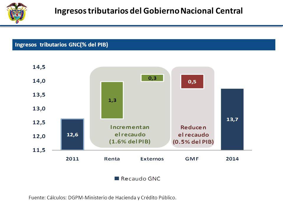 Ingresos tributarios del Gobierno Nacional Central