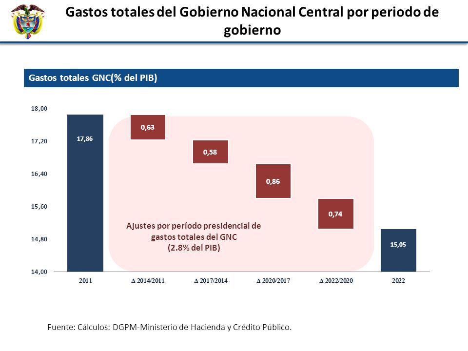 Gastos totales del Gobierno Nacional Central por periodo de gobierno