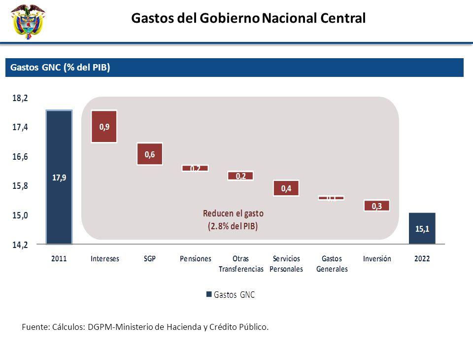 Gastos del Gobierno Nacional Central