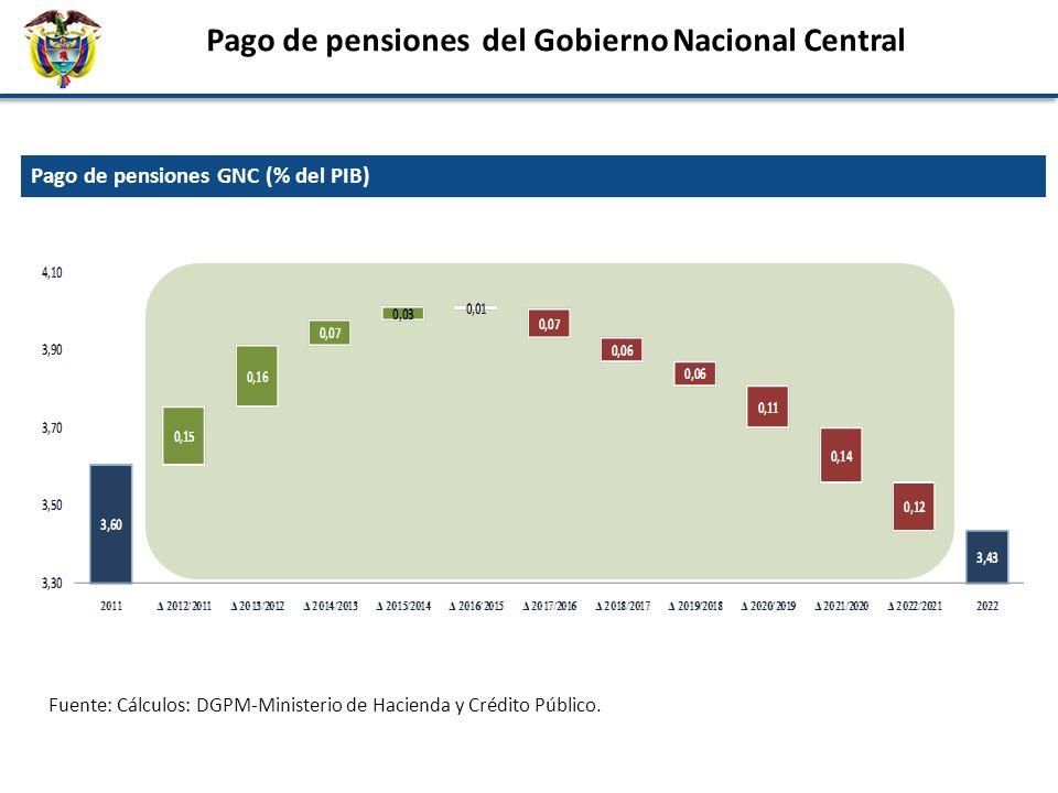 Pago de pensiones del Gobierno Nacional Central