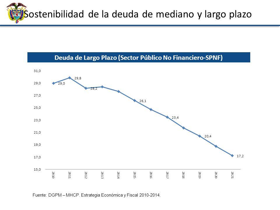Sostenibilidad de la deuda de mediano y largo plazo