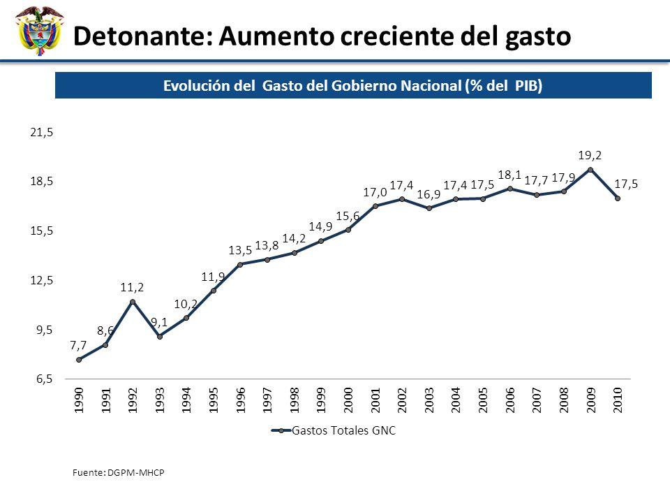 Evolución del Gasto del Gobierno Nacional (% del PIB)