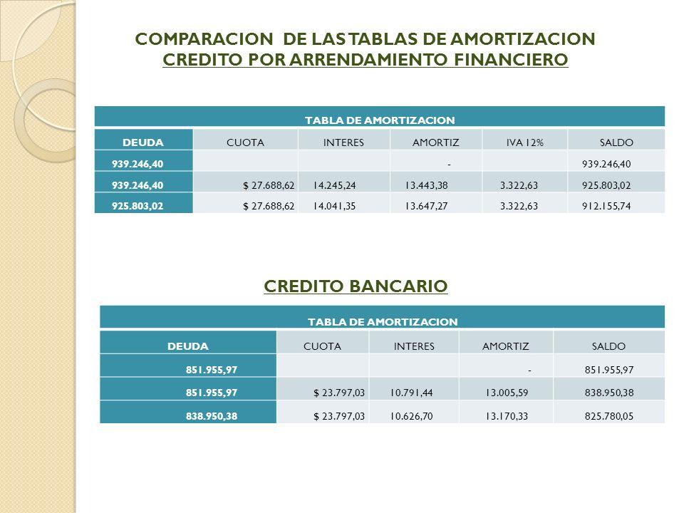 COMPARACION DE LAS TABLAS DE AMORTIZACION