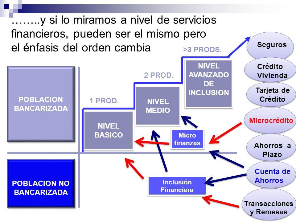 ……..y si lo miramos a nivel de servicios financieros, pueden ser el mismo pero el énfasis del orden cambia
