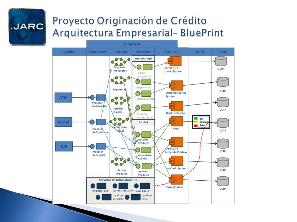 Proyecto Originación de Crédito Arquitectura Empresarial– BluePrint