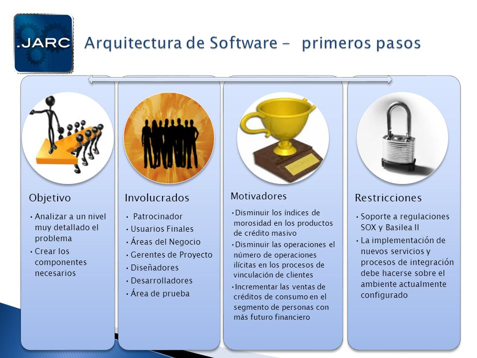 Arquitectura de Software - primeros pasos