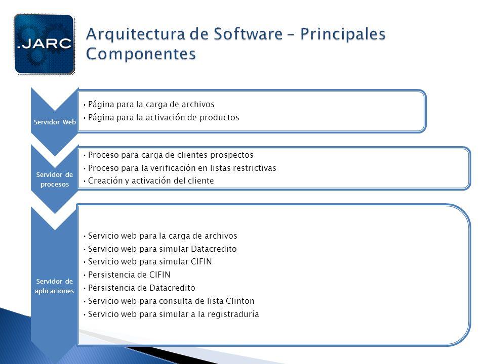 Arquitectura de Software – Principales Componentes
