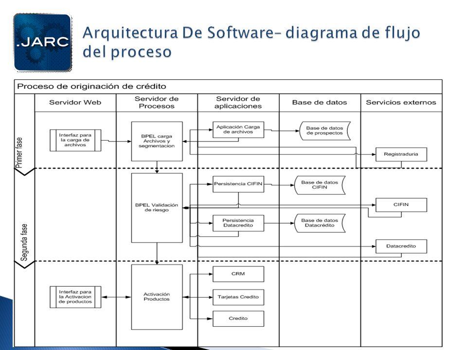 Arquitectura De Software– diagrama de flujo del proceso