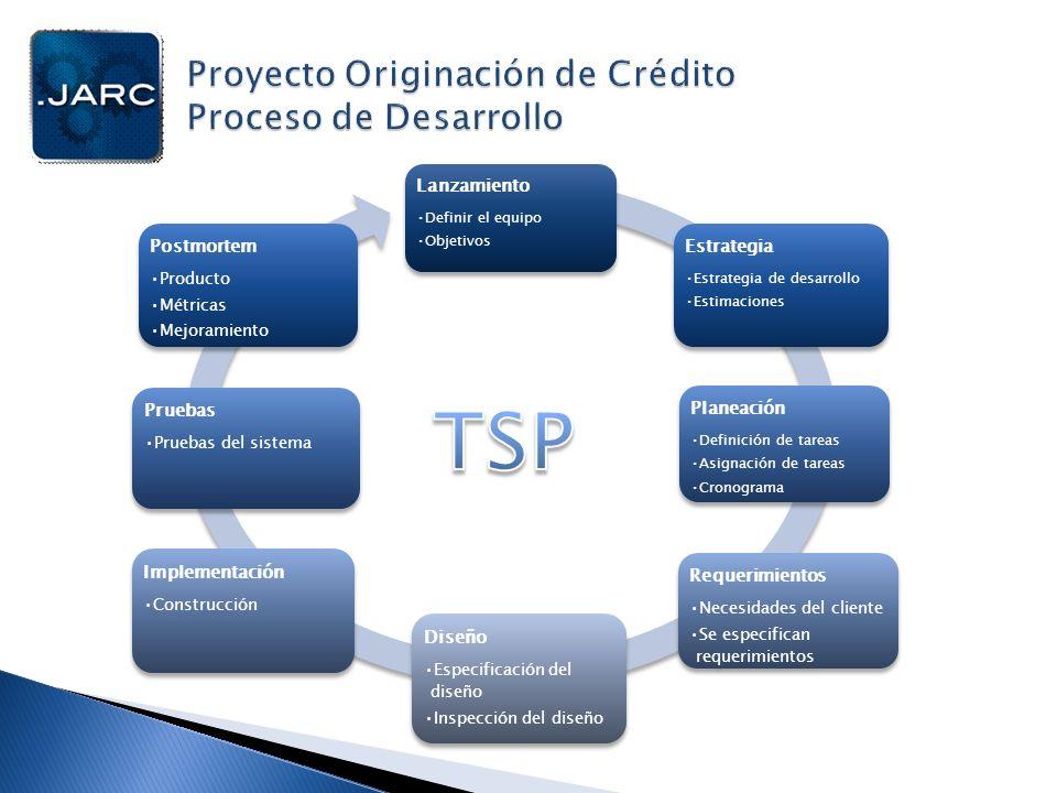 Proyecto Originación de Crédito Proceso de Desarrollo