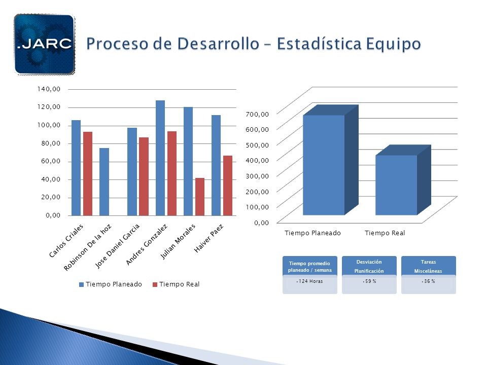 Proceso de Desarrollo – Estadística Equipo