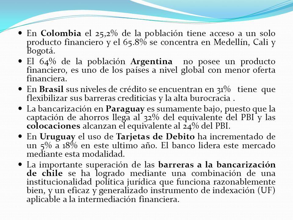 En Colombia el 25,2% de la población tiene acceso a un solo producto financiero y el 65.8% se concentra en Medellín, Cali y Bogotá.