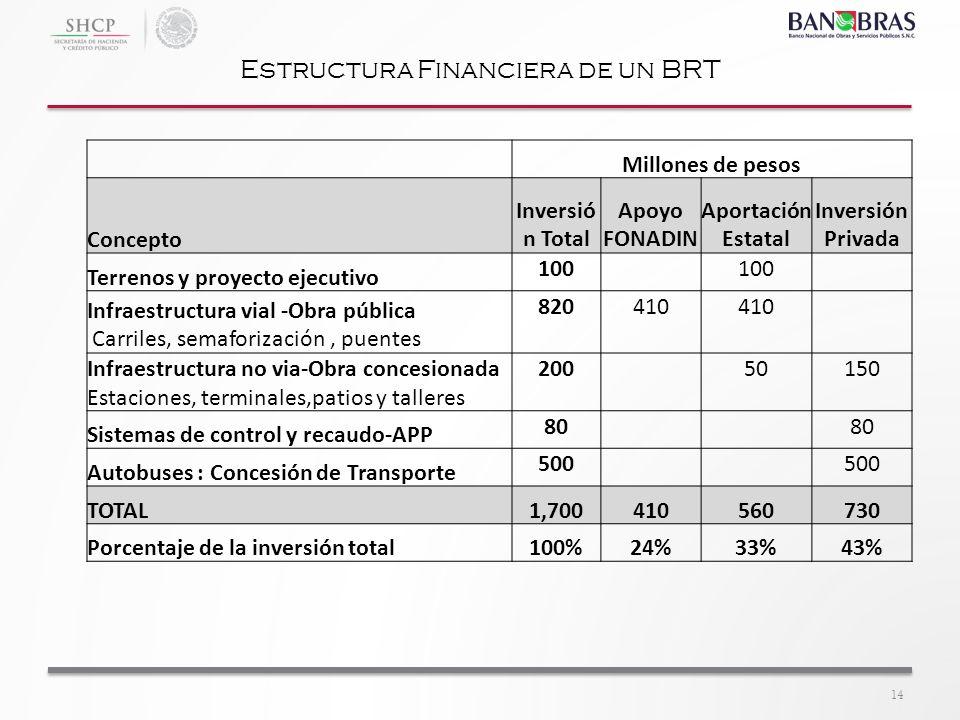 Estructura Financiera de un BRT