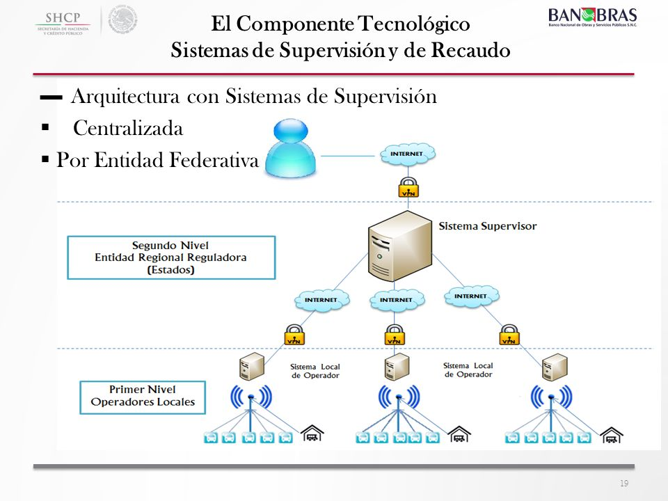 El Componente Tecnológico Sistemas de Supervisión y de Recaudo