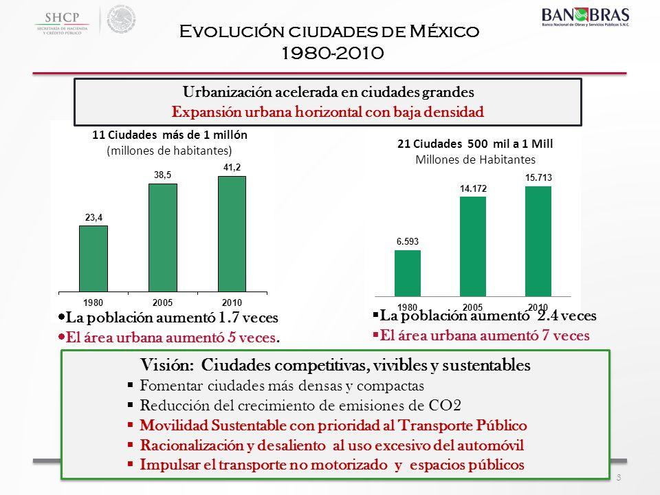 Evolución ciudades de México 1980-2010