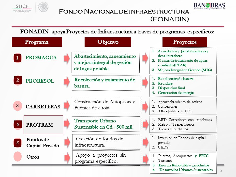 Fondo Nacional de infraestructura (FONADIN)