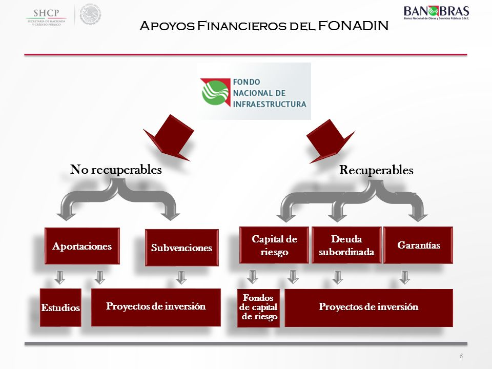 Apoyos Financieros del FONADIN