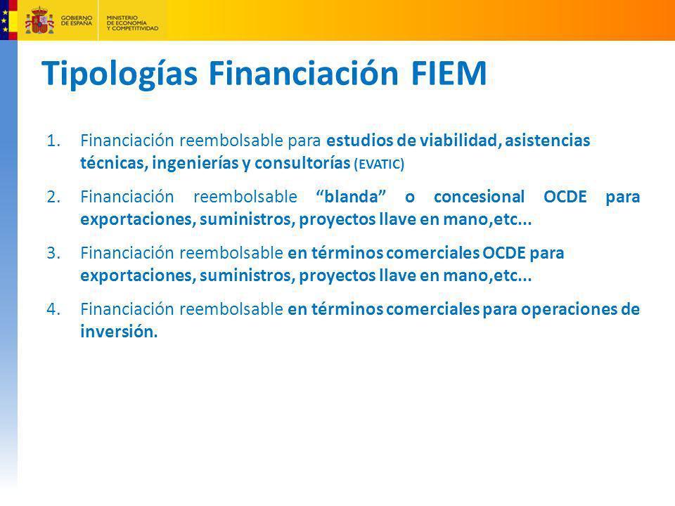 Tipologías Financiación FIEM