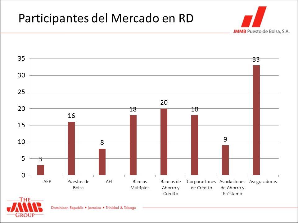 Participantes del Mercado en RD
