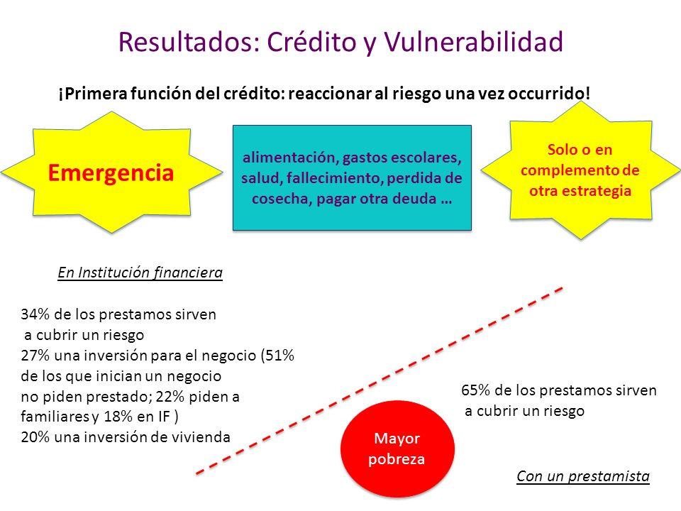 Resultados: Crédito y Vulnerabilidad