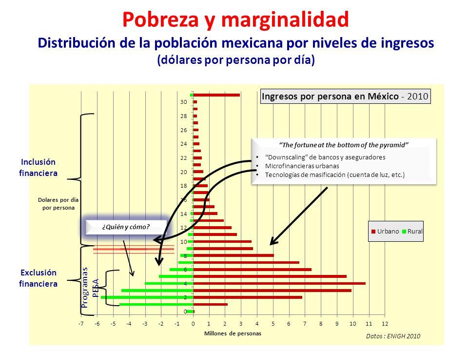 Pobreza y marginalidad